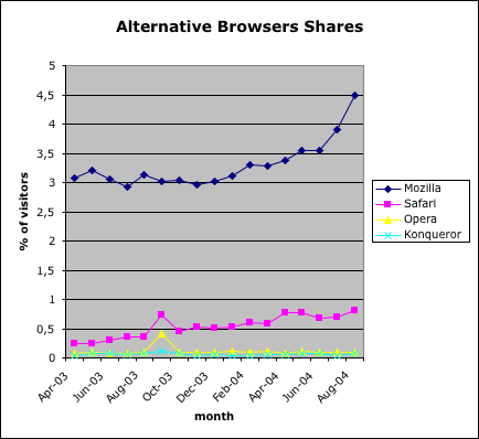 Alternative browsers market shares